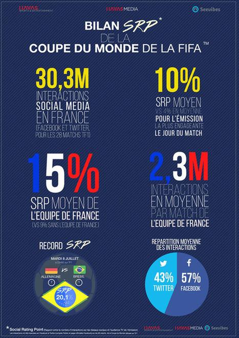 Le bilan social de la Coupe du Monde de football mesuré avec le SRP d'Havas Media   Mon second écran   Scoop.it
