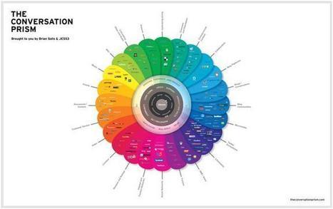 Wikinomics – The Conversation Prism: Making Sense of Social Media | Toppix | Scoop.it