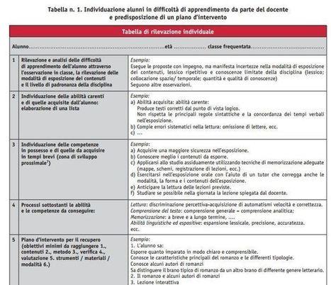 BES e didattica disciplinare: come rilevare le abilità di base trasversali | didattica 2.0 | Scoop.it