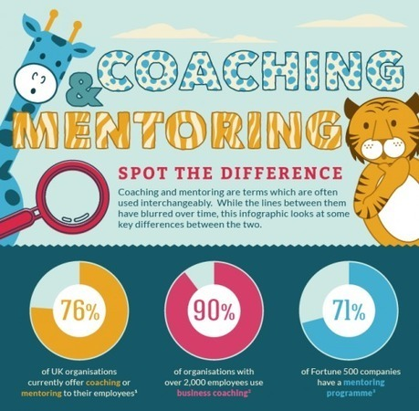 GoodPractice   » How we create Infographics   Living & Learning   Scoop.it