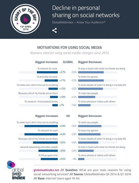 Dramatic changes in the use of Social Media - Smart Insights Digital Marketing Advice | Business: Economics, Marketing, Strategy | Scoop.it
