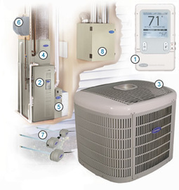 Heating and Cooling System Basics | Fire and Ice hvac | Thinking Of Best Way To Do It | Scoop.it