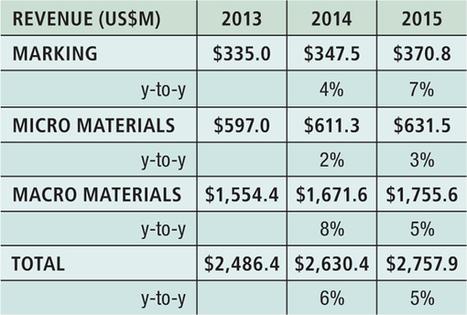 Fiber lasers continue growth streak in 2014 laser market   Metal forming machinery   Scoop.it