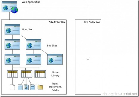 What is a SharePoint Site? | Content migration between servers SharePoint to SharePoint | Scoop.it