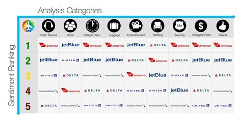 Twitter Analysis Suggests Best and Worst Airlines, Virgin America Wins   Interesting Things (for me ;-))   Scoop.it