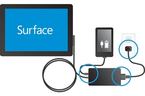 Microsoft Surface Troubleshooting - easytechy | EasyTechy Tech Support | Scoop.it