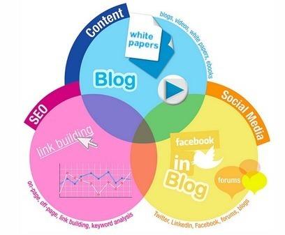 ¿Qué es el Inbound marketing?   Negocios&MarketingDigital   Scoop.it