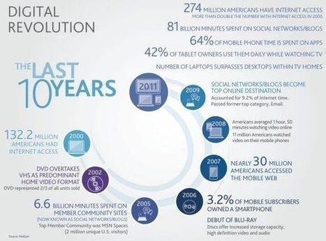 MediaFuturist: The Digital Revolution: the last 10 years | Neli Maria Mengalli's Scoop.it! Space | Scoop.it
