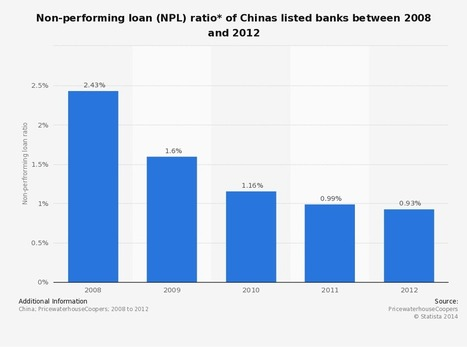 How Dangerous Is China's Credit Bubble for the World? | Zero Hedge | China | Scoop.it