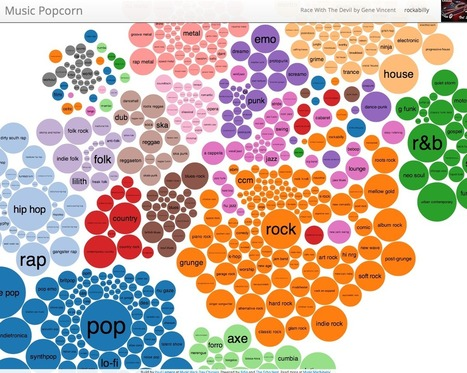 Music Popcorn – A visualization of the music genre space | We are numerique [W.A.N] | Scoop.it