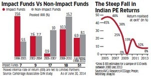 Impact investing turns out to be a sustainable business - Economic Times   Inclusive Business and Impact Investing   Scoop.it