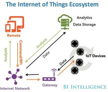 How the 'Internet of Things' will affect the world | Olli's Digest | Scoop.it