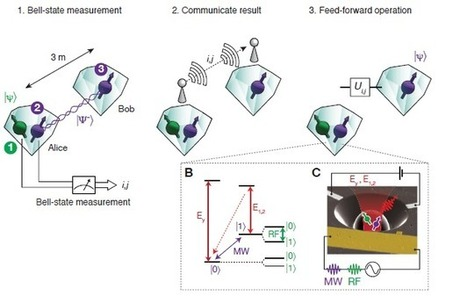 Diamond Teleporters Herald New Era of Quantum Routing | MIT Technology Review | Technology, invention, future thinking | Scoop.it