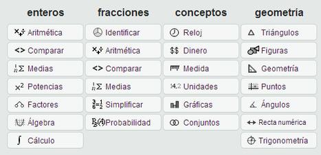 Ejercicios de Matemáticas - Interactivo | Teldenet | Scoop.it