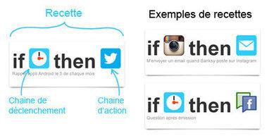 IFTTT : un outil puissant et simple pour automatiser des tâches   Transformation Collaborative   Scoop.it