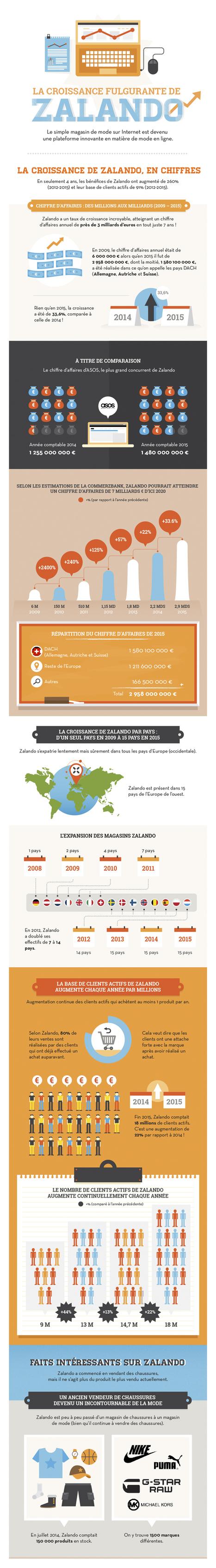 Infographie : la croissance de Zalando   CultureRP   Scoop.it