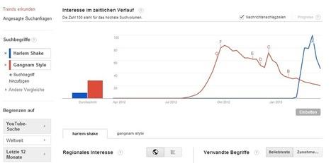 Video SEO: Daten für YouTube bei Google Trends | NEW.EGO Blog | Video Marketing & Content DE | Scoop.it
