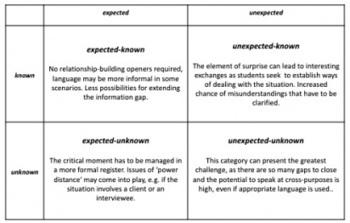 eltcriticalmoments: The Johari Window as micro-simulation generator. | Complex Insight  - Understanding our world | Scoop.it