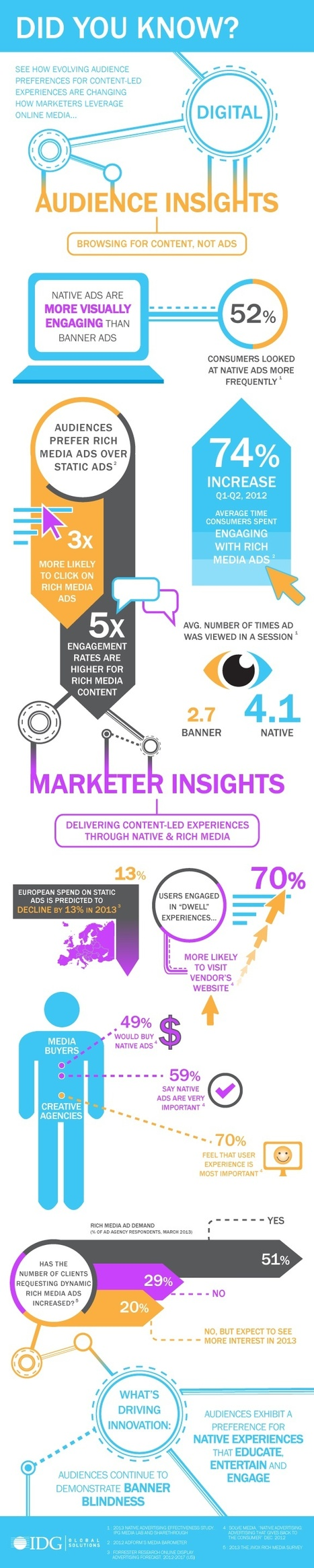 Audience and Marketer Insights on Digital Advertising [Infographic]   Social Media Marketing   Scoop.it