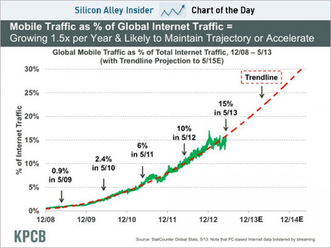 CHART OF THE DAY: The Rise Of The Mobile Internet | Interesting Innovation | Scoop.it