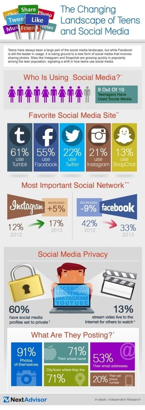 Etude : les jeunes face aux réseaux sociaux   Réseaux Sociaux   Scoop.it