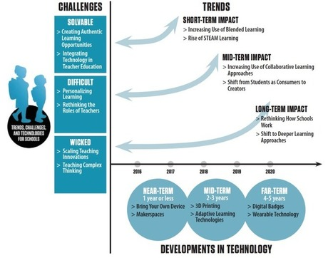 A MUST READ!  What Education Technology Could Look Like Over the Next Five Years | Technologies numériques & Education | Scoop.it