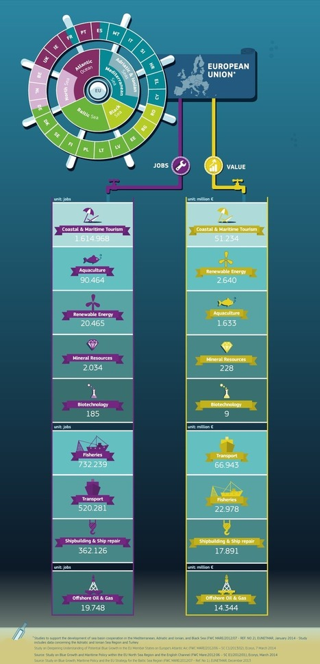 Infographics - Blue Growth - Maritime Affairs - European Commission | News on the Fisheries and Aquaculture field | Scoop.it