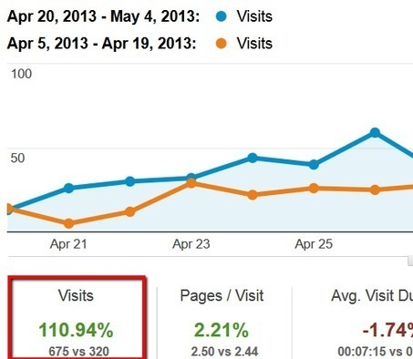 Link Building Case Study: How I Increased My Search Traffic by 110% in 14 Days | Great Social Media Articles | Scoop.it