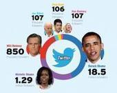 The 2012 Presidential Campaign and Social Media: A new age ... | Les réseaux sociaux et les hommes politiques | Scoop.it