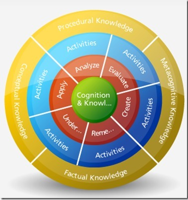 Bloom's Digital Taxonomy Wheel and Knowledge Dimension | online professional development | Scoop.it