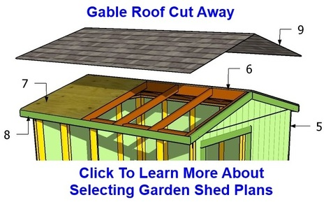 Are You Building A Shed Roof | How To Build A Shed | Scoop.it