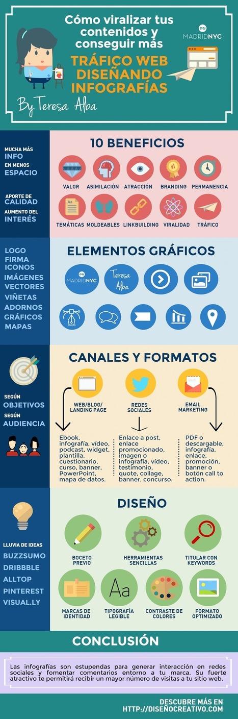 Cómo crear infografías virales que aumenten tu tráfico web | Informática Educativa y TIC | Scoop.it