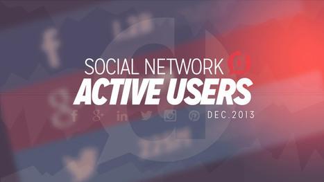 Social Media Active Users 2013 - Dustn.tv | Social | Scoop.it