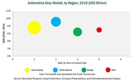 Alloy Market for Automotive by Alloy Type, Area of Application, Region - 2021| MarketsandMarkets | Food and Beverage | Scoop.it