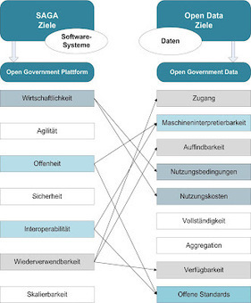 Jochen Friedrich: German government publishes study on Open Government Data | Open Educational Resources (OER) | Scoop.it