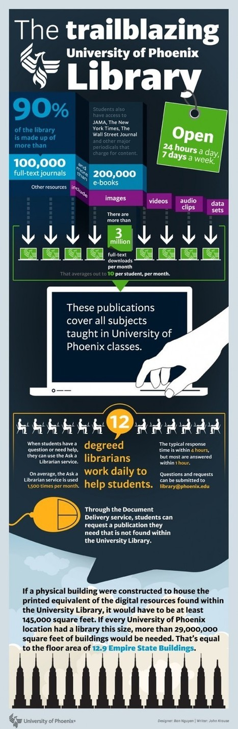 How To Make A Digital Library - Infographic by the University of Phoenix | The Information Professional | Scoop.it