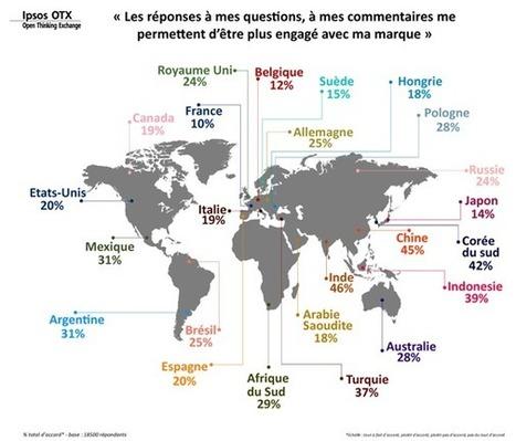 Les Français sont les moins sensibles aux réponses des marques sur les réseaux sociaux - Offremedia   E-Markethings   Scoop.it
