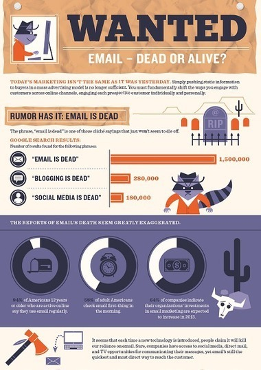 Email: Wanted Dead or Alive – Marketo.com   Content Marketing for B2B Tech:  Practical Tips and Best Practices   Scoop.it