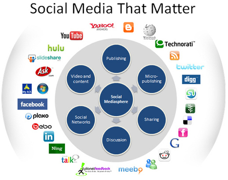Essential Trends in Social Media Marketing | Business | Scoop.it