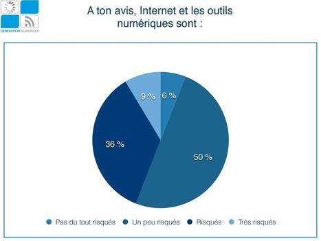Génération Numérique : «Les élèves n'ont pas conscience des risques d'Internet» | EDTECH - DIGITAL WORLDS - MEDIA LITERACY | Scoop.it