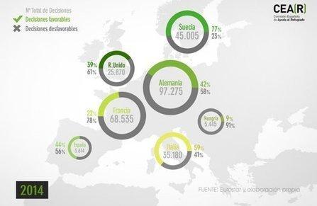 En infografía - La crisis de los refugiados y el horror de Europa | La R-Evolución de ARMAK | Scoop.it