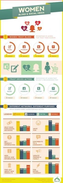 Infografía: Mujeres y Social Media | Gerencia y Redes Sociales | Scoop.it