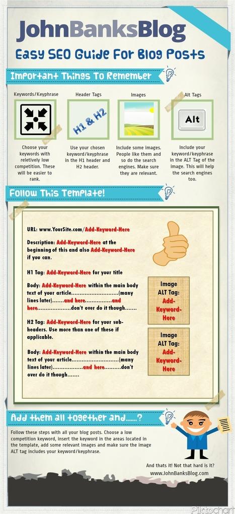 [Infographie] Petit guide d'utilisation des mots-clés pour une page SEO friendly | Curation SEO & SEA | Scoop.it