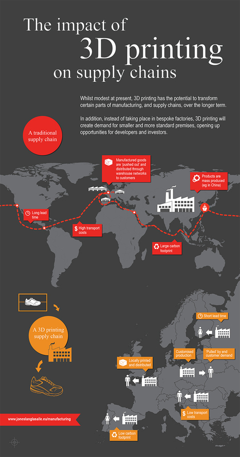 The Impact of 3-D Printing on Supply Chains [INFOGRAPHIC ... | Collaborative Logistics | Scoop.it