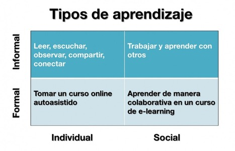 El aporte de las TIC al aprendizaje social | Café puntocom Leche | Scoop.it
