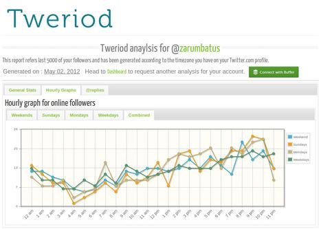 Tweriod.com | Best Webtools to live in the Cloud | Scoop.it