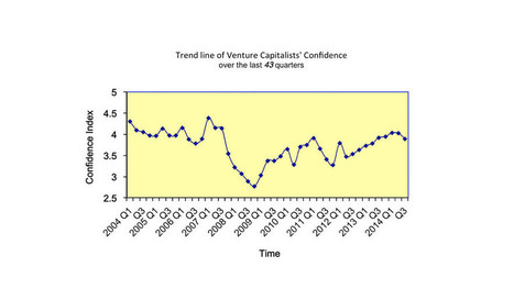 Silicon Valley VC confidence sees 1st drop in 2 years | In the Media | Scoop.it