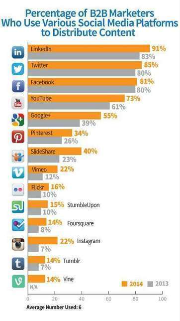 What Are The Top Social Media Platforms For B2B Content Marketing? #chart   Social Networking Sites in the Classroom   Scoop.it