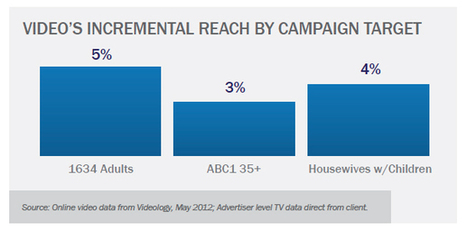 Online video boosts even heavyweight TV campaigns | Videonet | screen seriality | Scoop.it