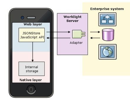 The question of local storage (The Mobile Frontier) | Mobile | Scoop.it